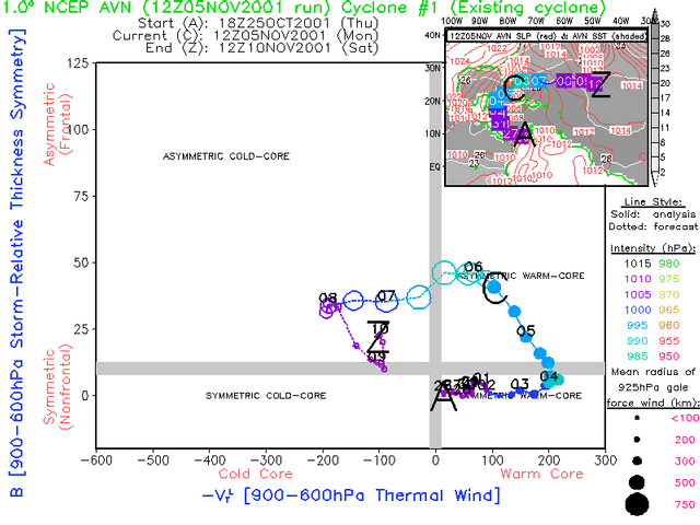Cyclone phase analysis and forecast help page phase diagram 1 example sciox Images