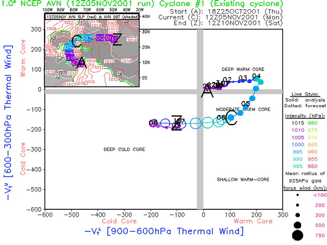 Cyclone Phase Analysis And Forecast  Help Page
